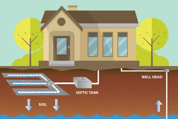 A Quick Guide To Septic Tanks And Septic Systems